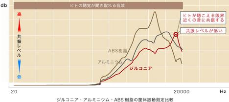 RP-HJE900_zirsound_graph.jpg