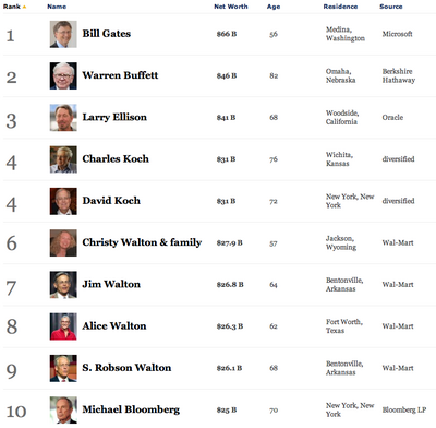 forbes2012_list.png