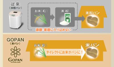 米からパン!?GOPAN(ゴパン)