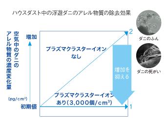 プラズマクラスターイオン発生機 IG-B20