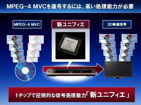 Blu-ray デーが3D