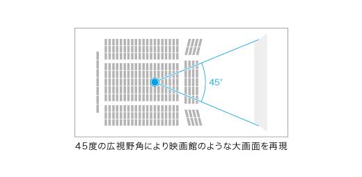 sony_hmz_t1_shiyakaku.jpg