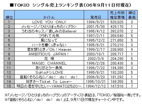 tokio_chart.jpg